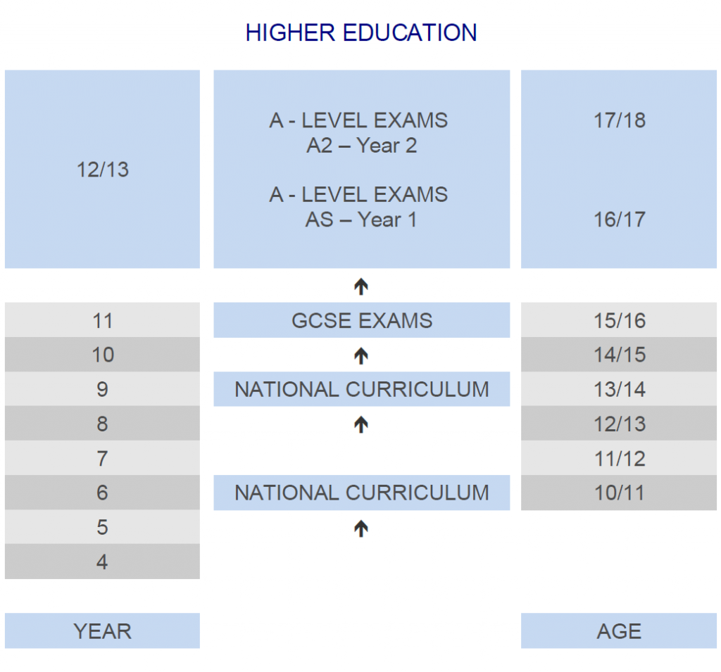 Higher Education UK